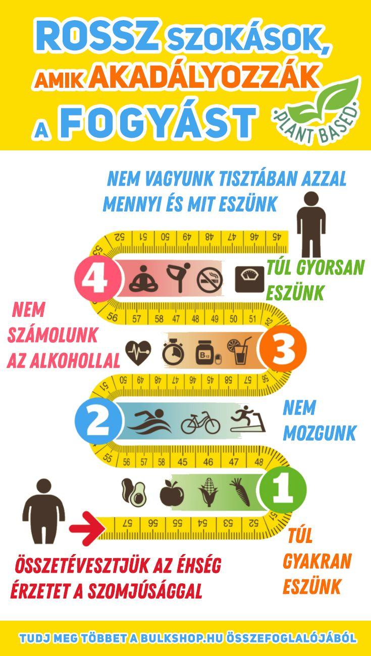 diéta | Hogyan fogyaszt az időszakos koplalás? (1.)