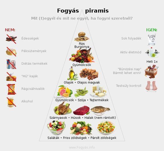 Fogyókúra, életmód, táplálkozás, egészség, gyomorgyűrű