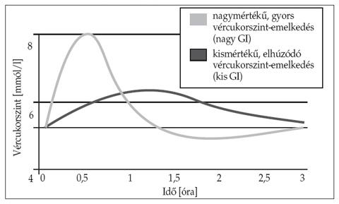 glikémiás index zsírégetés