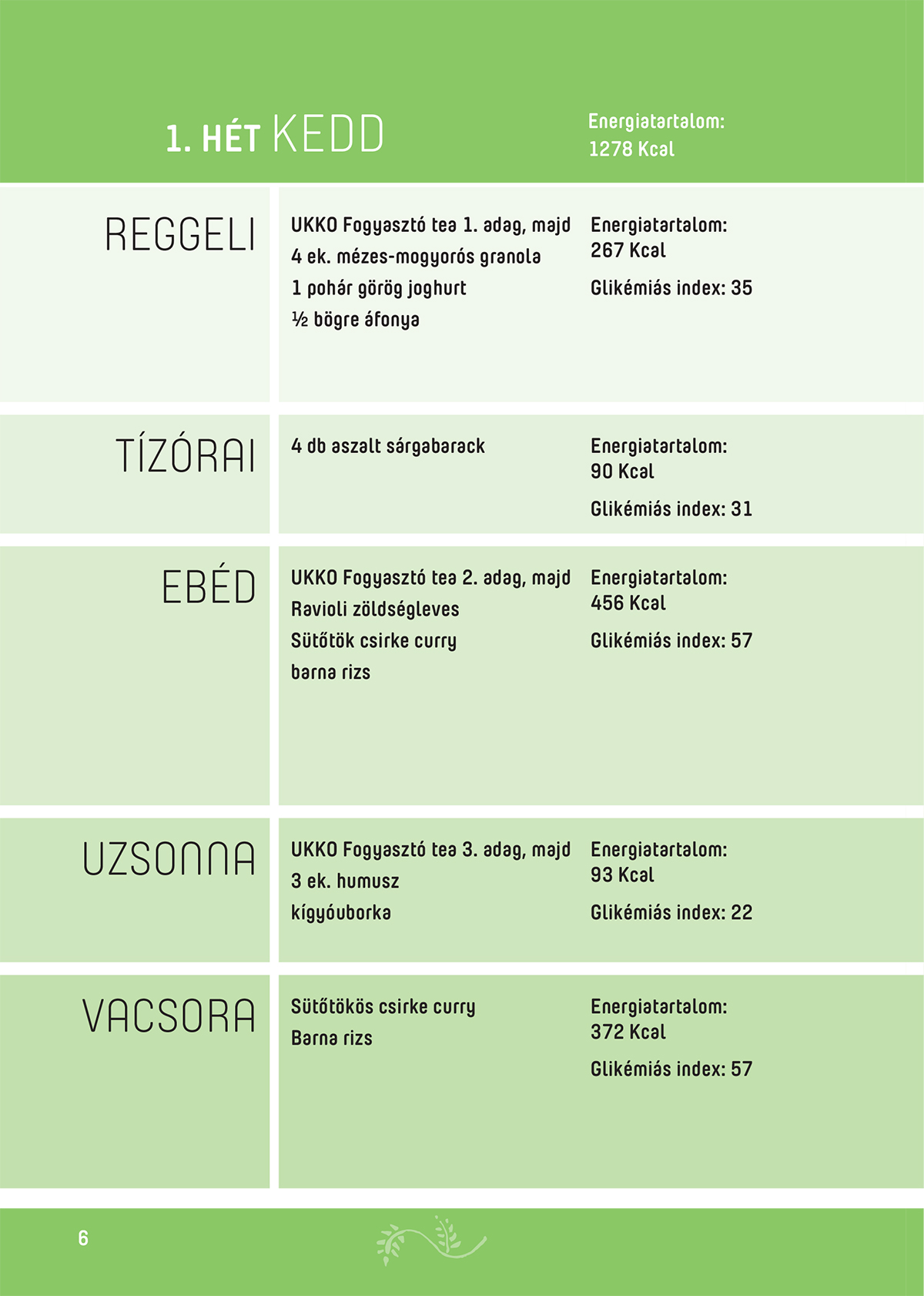 Béres Alexandra - A program bemutatása - A 21 napos étrend bemutatása