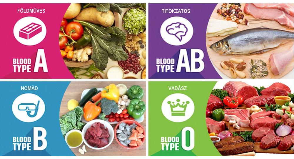0 vércsoport diéta