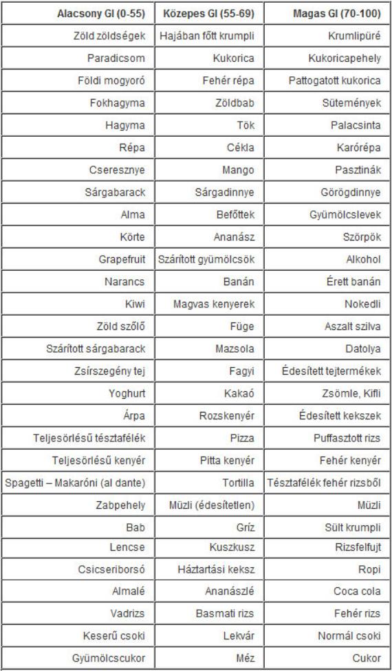 Glikémiás index (GI)