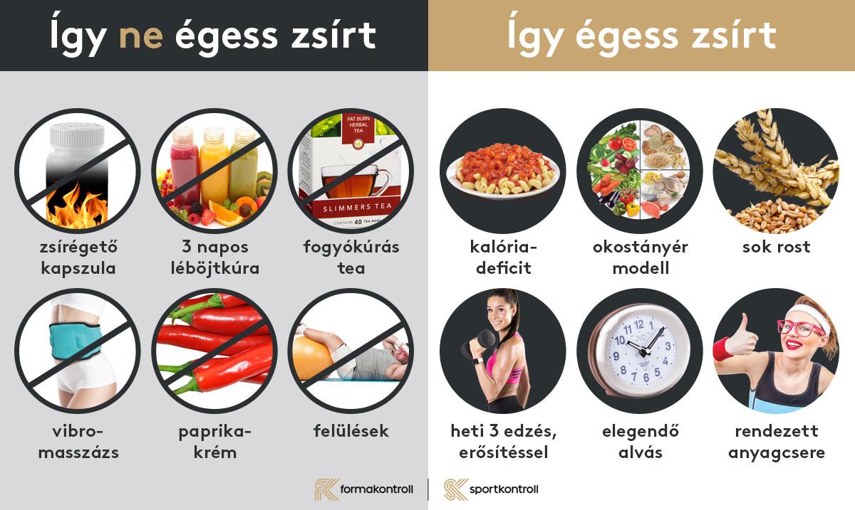 hogyan kell enni zsírt és lefogyni
