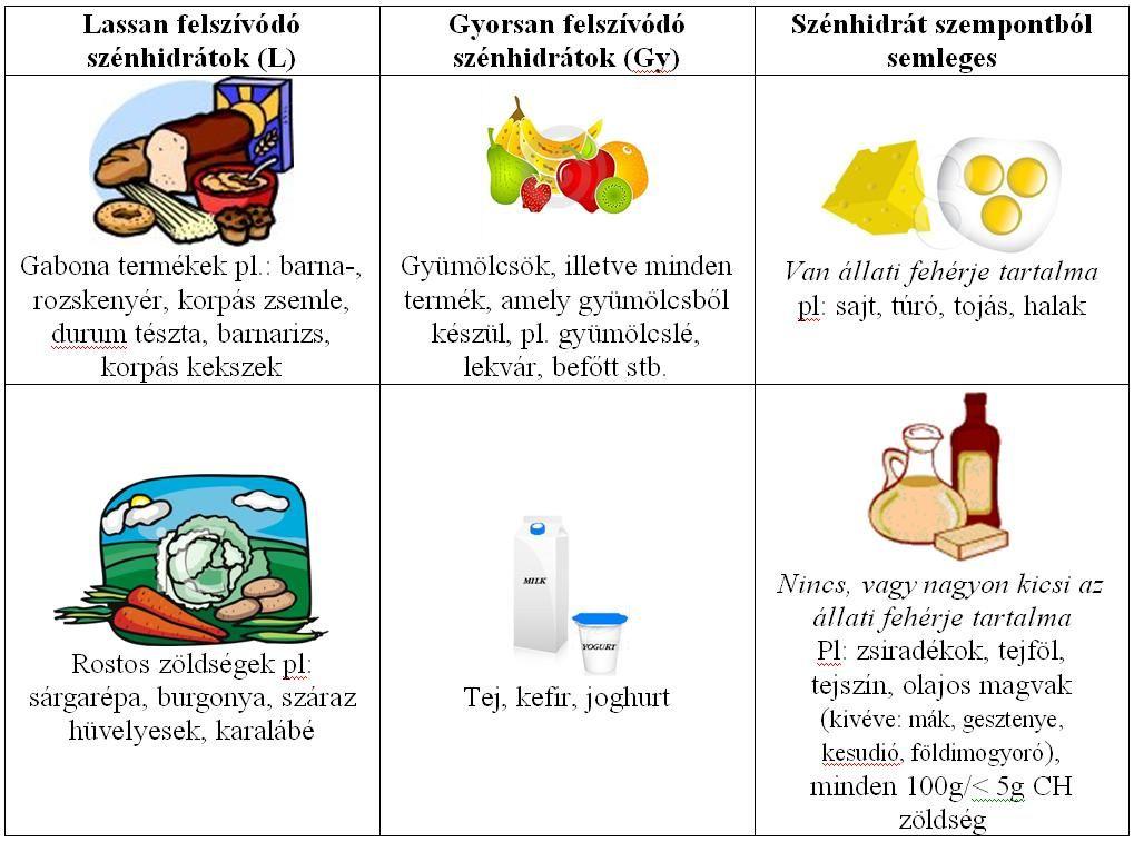 grammos diéta a gyakorlatban - Dia-Wellness