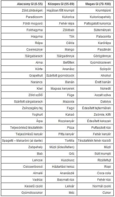 magas glikémiás indexű ételek fogyás pszichiátria