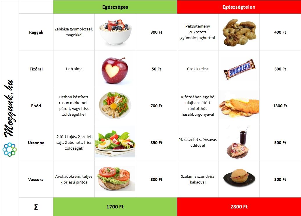 tiszta étkezés a legjobb módszer a testzsír veszteség mérésére